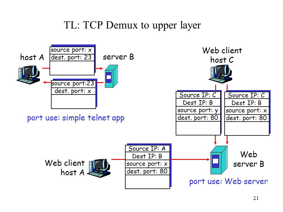 22 TL: TCP Flow control TCP is a sliding window protocol –For window size n, can send up to n bytes without receiving an acknowledgement –When the data is acknowledged then the window slides forward Each packet advertises a window size –Indicates number of bytes the receiver has space for Original TCP always sent entire window –Congestion control now limits this