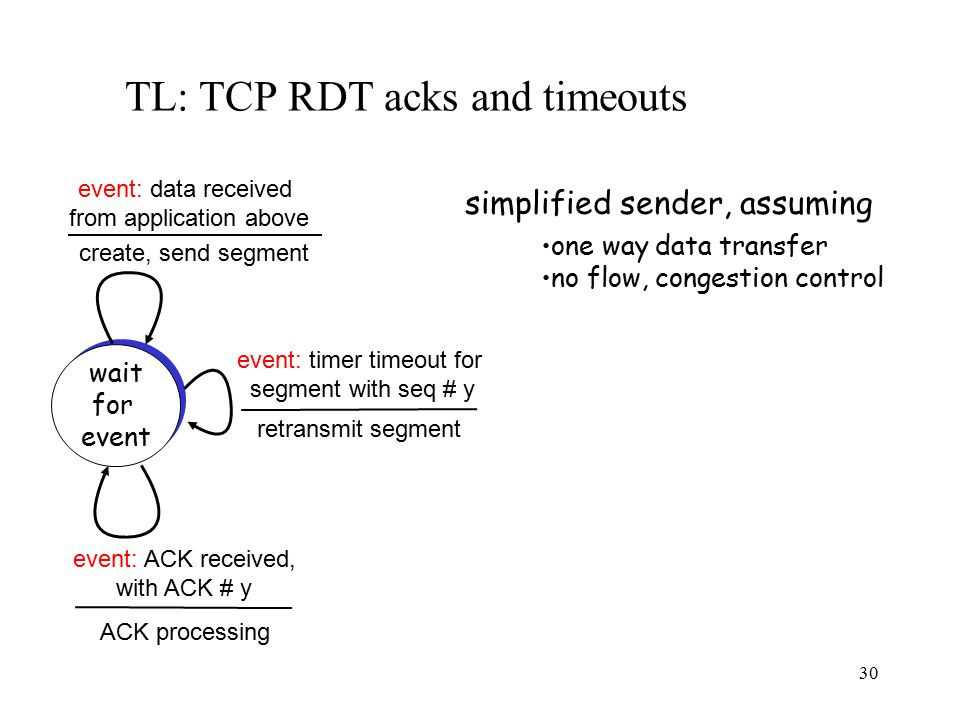 31 TL: TCP RDT acks and timeouts 00 sendbase = initial_sequence number 01 nextseqnum = initial_sequence number 02 03 loop (forever) { 04 switch(event) 05 event: data received from application above 06 create TCP segment with sequence number nextseqnum 07 start timer for segment nextseqnum 08 pass segment to IP 09 nextseqnum = nextseqnum + length(data) 10 event: timer timeout for segment with sequence number y 11 retransmit segment with sequence number y 12 compute new timeout interval for segment y 13 restart timer for sequence number y 14 event: ACK received, with ACK field value of y 15 if (y > sendbase) { /* cumulative ACK of all data up to y */ 16 cancel all timers for segments with sequence numbers < y 17 sendbase = y 18 } 19 else { /* a duplicate ACK for already ACKed segment */ 20 increment number of duplicate ACKs received for y 21 if (number of duplicate ACKS received for y == 3) { 22 /* TCP fast retransmit */ 23 resend segment with sequence number y 24 restart timer for segment y 25 } 26 } /* end of loop forever */ Simplified TCP sender