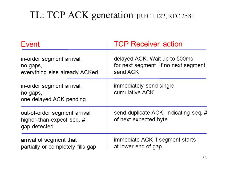 34 TL: TCP retransmission Wait at least one RTT before retransmitting packet Importance of accurate RTT estimators: –Estimator too low  unneeded retransmissions –Estimator too high  poor throughput, slow reaction to segment loss RTT estimator must adapt to change in RTT –But not too fast, or too slow.