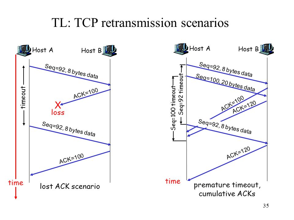 36 TL: Initial Round-trip Estimator Round trip times exponentially averaged: –Recommended value for x: 0.1-0.2 0.125 for most TCP's –Influence of given sample decreases exponentially fast Retransmit timer set to  RTT, where  = 2 –Every time timer expires, RTO exponentially backed-off –Like Ethernet Not good at preventing spurious timeouts EstimatedRTT = (1-x)*EstimatedRTT + x*SampleRTT
