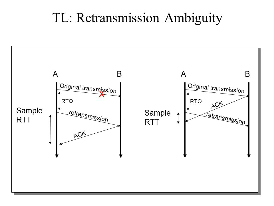 40 TL: Karn's algorithm Accounts for retransmission ambiguity If a segment has been retransmitted: –Don't count RTT sample on ACKs for this segment –Keep backed off time-out for next packet –Reuse RTT estimate only after one successful transmission