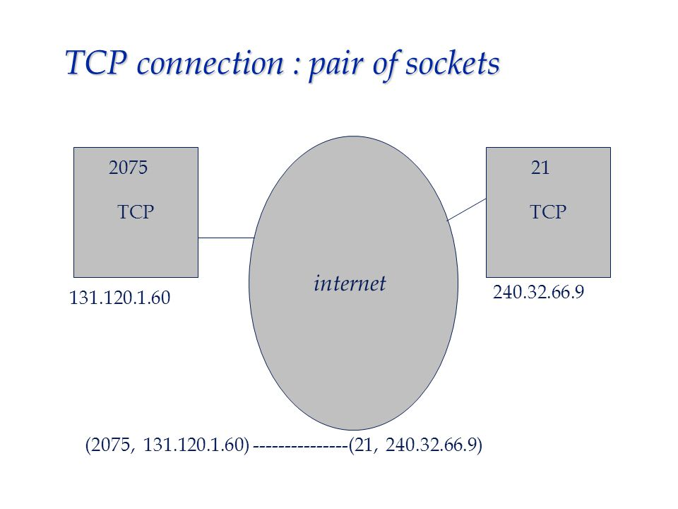 TCP packet format source port destination port sequence number (sending) sequence number (acknowledgment) TCP checksum window size urgent pointer options (if any) DATA HLEN RES 6 flags