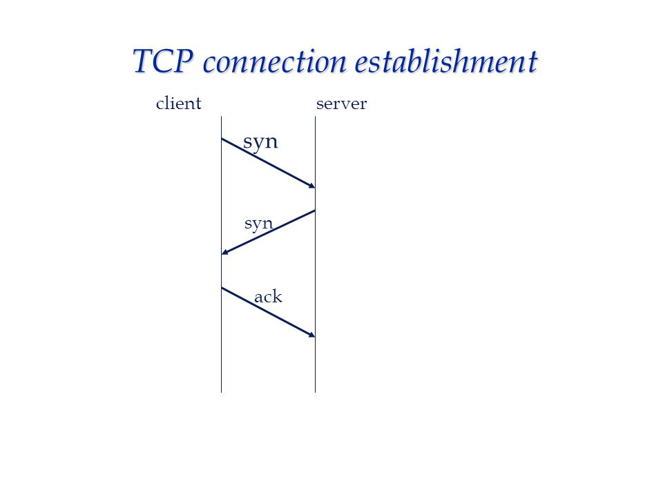 TCP data transfer  each side sends data within parameter limits (window, sequencing, acks)  two main classes of data : bulk and interactive  connection may remain open for considerable time (hours)  when each side has no more data to send, connection is closed