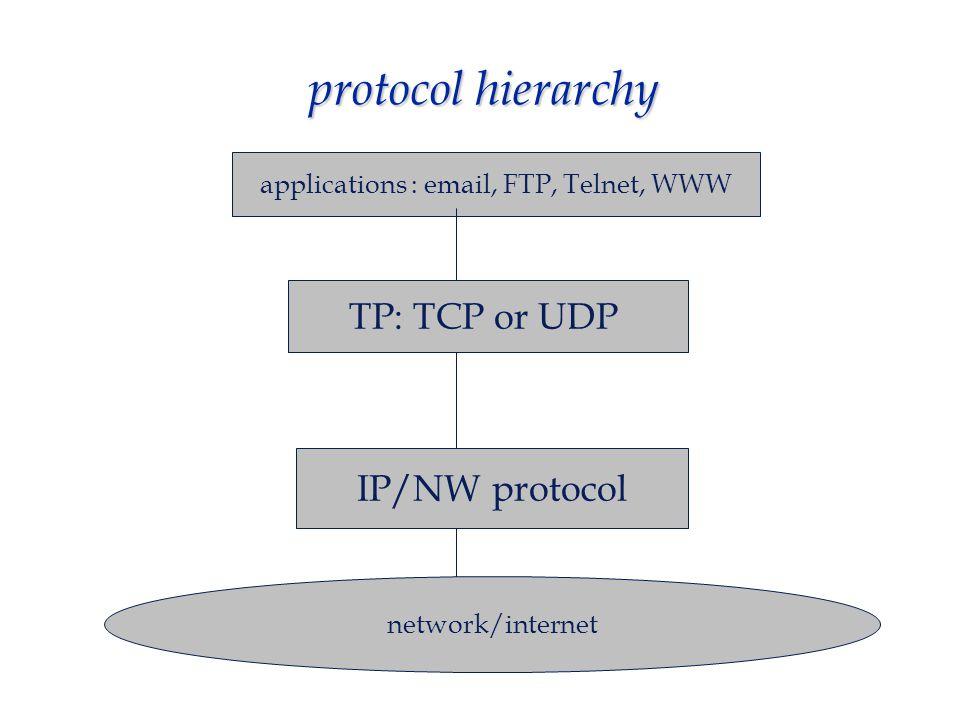major Internet protocols  TCP/IP protocol suite (1) IP internet protocol (2) UDP - user datagram protocol (3) TCP - transmission control protocol -- 1 : network/internet layer -- 2,3 : transport layer