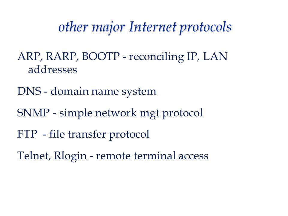 IP TCPUDP LAN/WAN media IGMPICMP RARP ARP telnet, FTP, etc. TFTP, other apps. apps