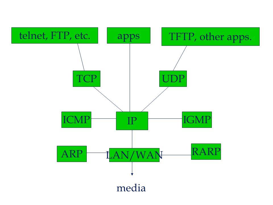 UDP : user datagram protocol  basic function of UDP -- to provide a simple, fast, easy datagram service.