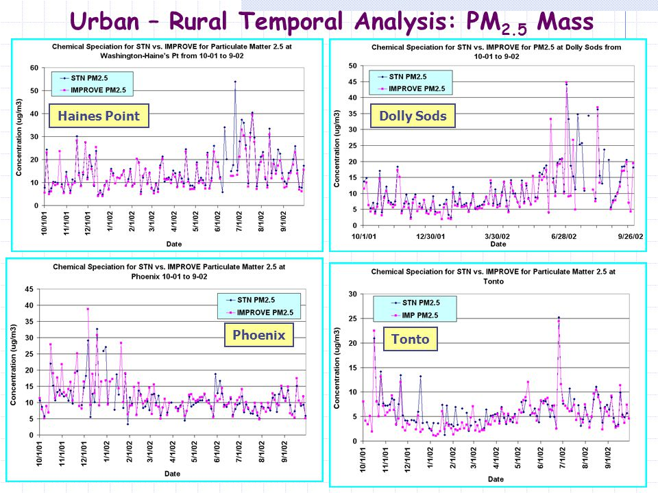 11 Urban – Rural Comparison of Means: PM 2.5 Mass Annual Average Results  East Coast Sites Have Higher Conc.