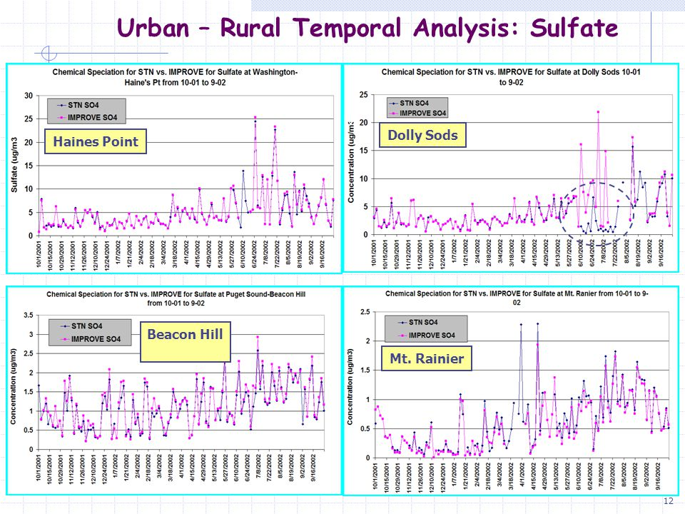 13 Urban – Rural Comparison of Means: Sulfate Annual Average Results  East Coast Sites Have Higher Conc.