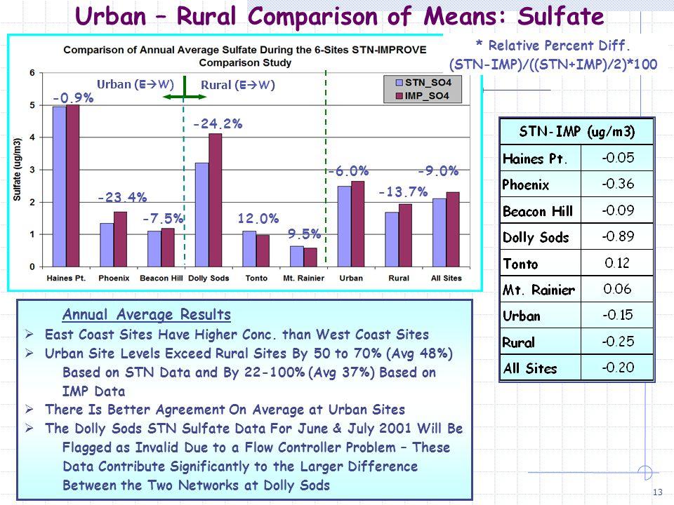14 Urban – Rural Temporal Analysis: Nitrate Haines Point Dolly Sods Beacon Hill Mt. Rainier
