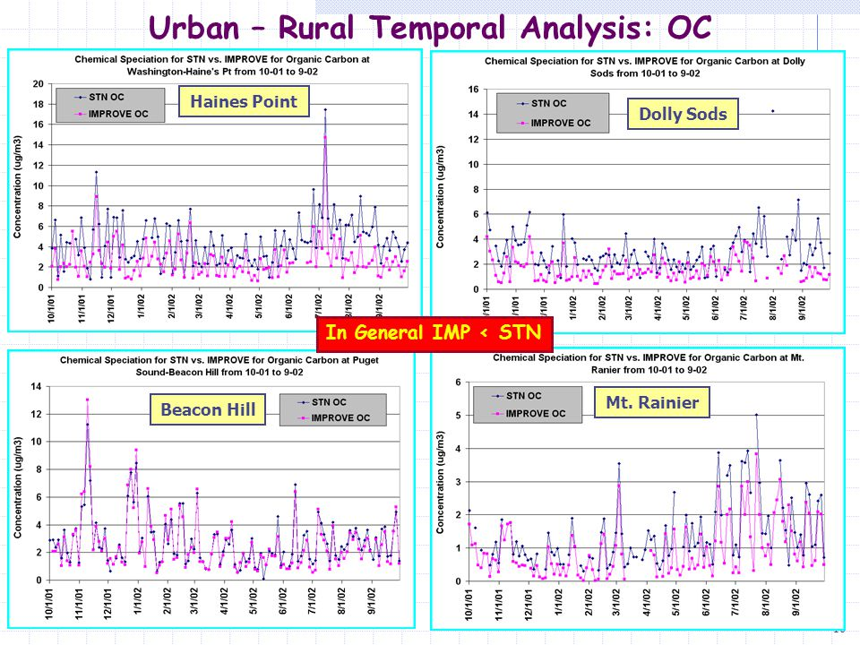 17 Urban – Rural Temporal Analysis: OC Haines Point *Note Negative Values in STN After Blank Correction After STN Blank Correction IMP ~ STN* Mostly On Average Within 15% STN Values Blank Corrected