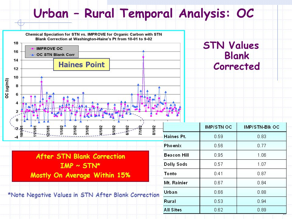 18 Annual Average Results  East and West Coast Sites Can Have Similar Concentrations  STN Urban Site Levels Exceed Rural Sites by 200- 500%  Rural Sites Tend to Agree Better Than Urban Sites Before Blank Correction  Values Agree Better, but Blank Correcting STN Results in Negative Numbers That Seem to Be More Prevalent in the Fall & Winter Urban – Rural Comparison of Means: OC Blank Correcting STN OC Values Improves the Comparison Between STN and IMPROVE at Most Locations STN Blank Values Are Based on Trip and Field Blanks and Averaged Over the Time Period of the Study Anderson = 1.3 ug/m 3 Haines Pt, Dolly Sods MetOne = 1.4 ug/m 3 Phoenix, Tonto URG = 0.3 ug/m 3 Beacon Hill, Mt Rainier Urban ( E  W) Rural ( E  W )
