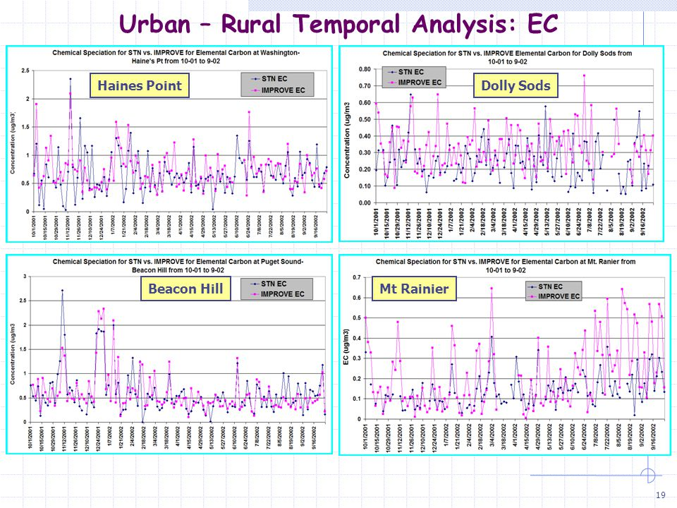 20 Urban – Rural Comparison of Means: EC Annual Average Results  EC Data Did Not Require Blank Correction  Urban Conc Are ~ 2X Rural Conc  Factor of 2 Not Observed Between STN and IMPROVE At Urban or Rural Sites  Better Agreement at Urban Sites (<10%) than at Rural Sites (± ~ 30%) -9.6%* -1.4% 0.4% -28% 23% -41% -3.7% -15% -6.2% Urban ( E  W) Rural ( E  W ) *Relative Percent Diff.