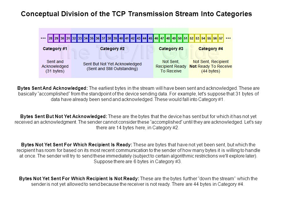 TCP Transmission Stream Categories and Send Window Terminology The Send Window and Usable Window The key to the operation of the entire process is the number of bytes that the recipient is allowing the transmitter to have unacknowledged at one time.