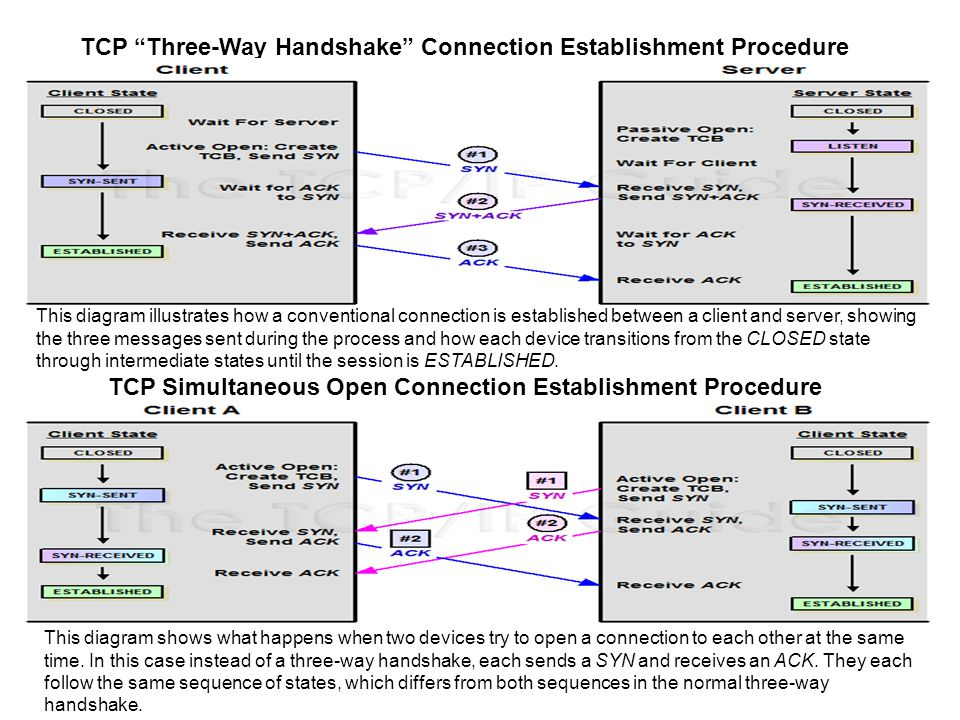TCP Connection Termination Procedure (Normal / Simultaneous) This diagram shows the conventional termination procedure for a TCP session, with one device initiating termination and the other responding.