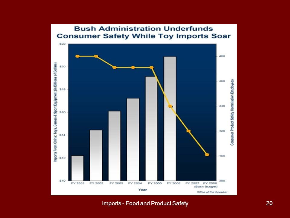 Imports - Food and Product Safety21 Summary of Problems Is the current system, with its wide network of government agencies working on import safety issues, effectively keeping US consumers safe.