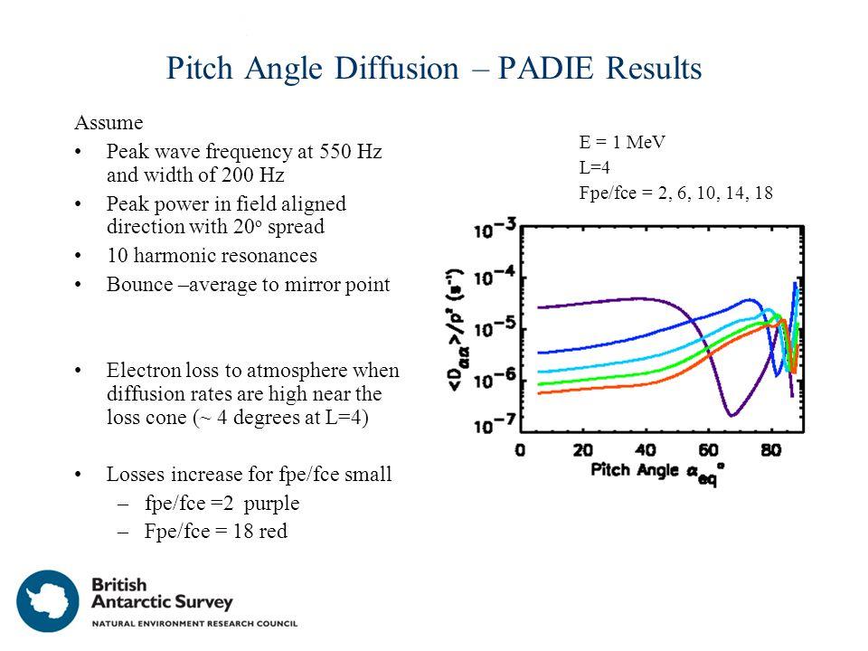 Pitch Angle Diffusion Matrix for Hiss