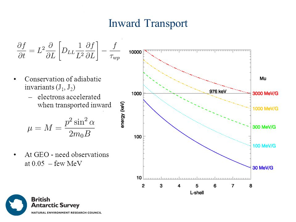 Contribution of Wave-Particle Interactions: Which Waves?