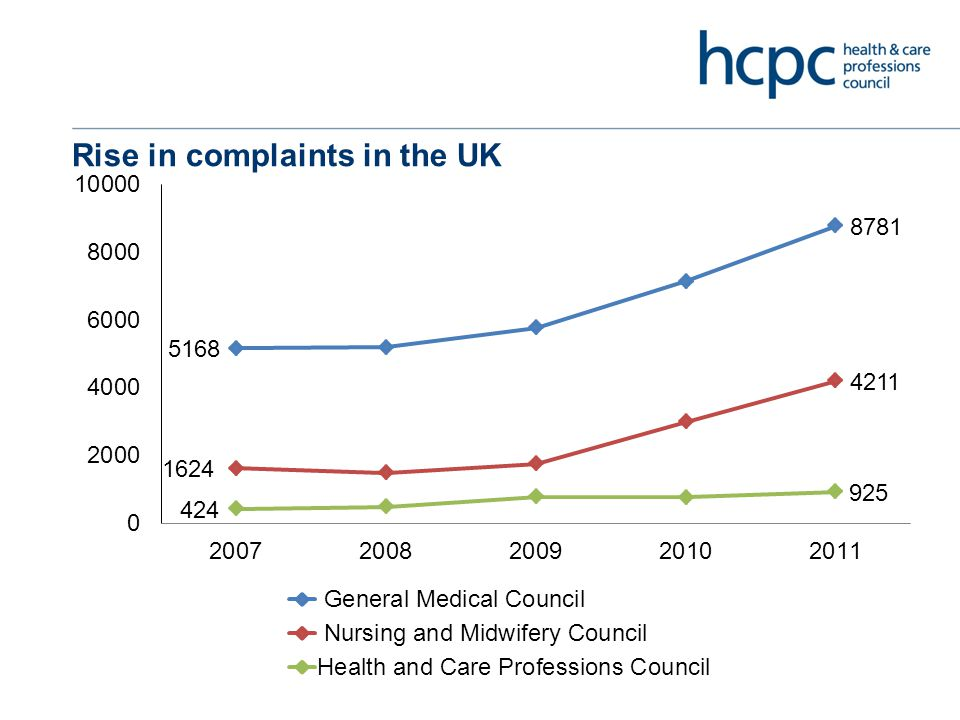 Competence versus conduct HCPC data 2011-12