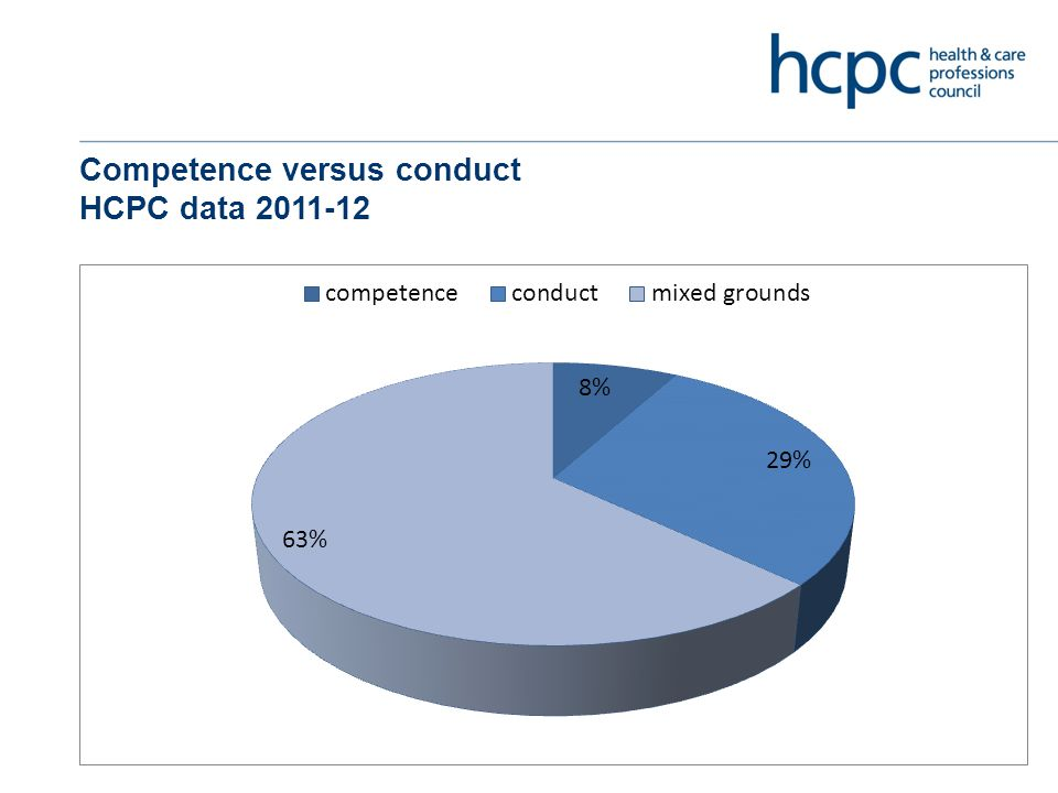 HCPC's Research on professionalism Qualitative study with students and educators Explored perceptions of professionalism Three professions – paramedic, occupational therapy and podiatry University based programmes Focus groups and interviews (n=115) Second part of the study looking at measurement of professionalism