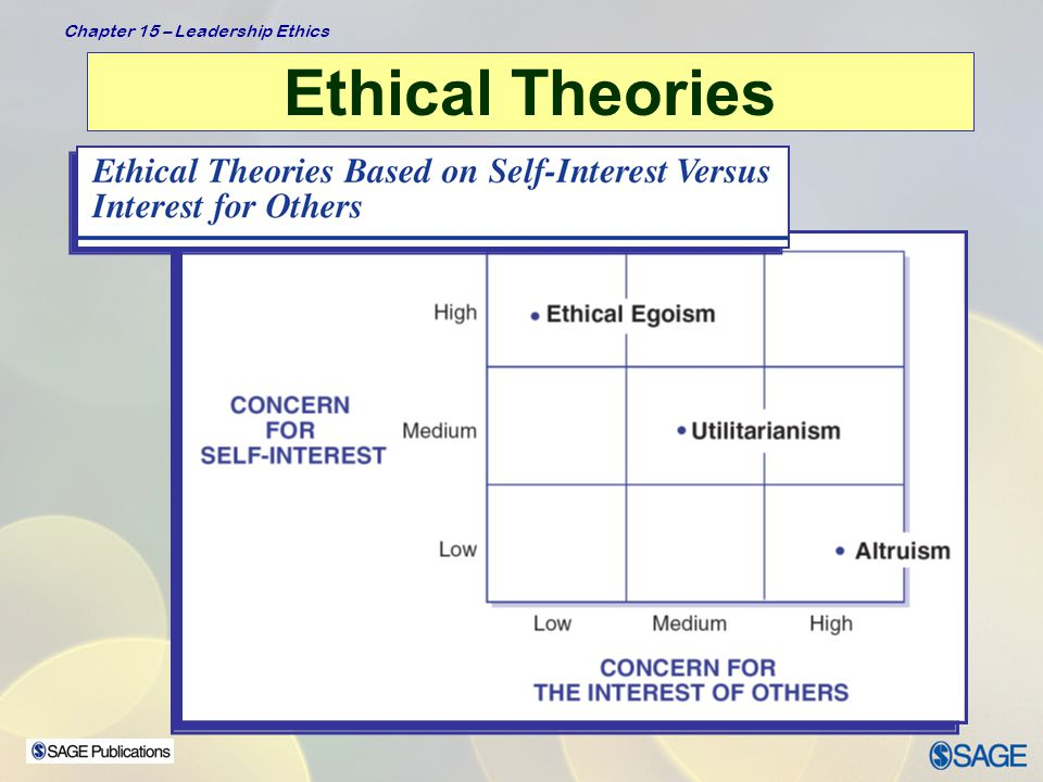 Chapter 15 – Leadership Ethics Ethical Theories  Teleological Theories: focus on consequences of leaders' actions, results –Ethical egoism (create greatest good for the leader)  Closely related to transactional leadership theories  Example: leader takes a political stand on an issue for no other reason than to get re-elected –Utilitarianism (create greatest good for greatest number)  Example: leader distributes scarce resources so as to maximize benefit to everyone, while hurting the fewest; preventive healthcare vs.