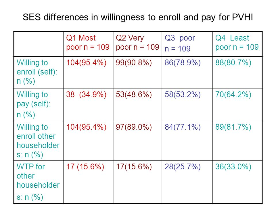 SES differences CONTD As SES increases so does the level of WTP to pay for PVHI (p<0.01).