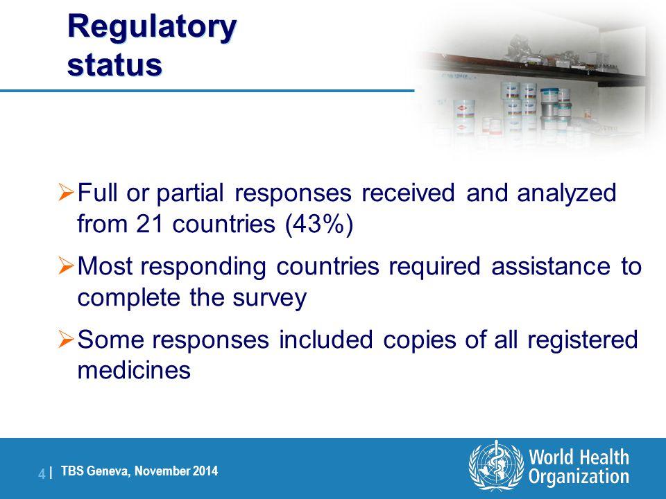 Registration status: UNCoLSC RH commodities Registrations: RH