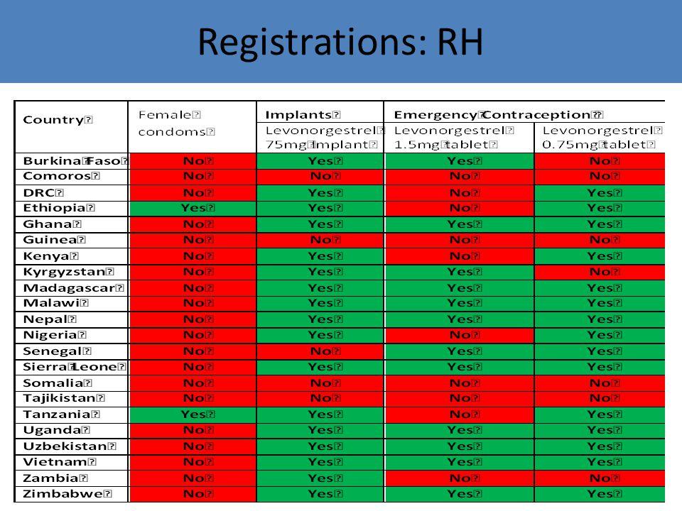 Registration status of Maternal Health Lifesaving Commodities in 21 EWEC countries Registrations: Maternal Health