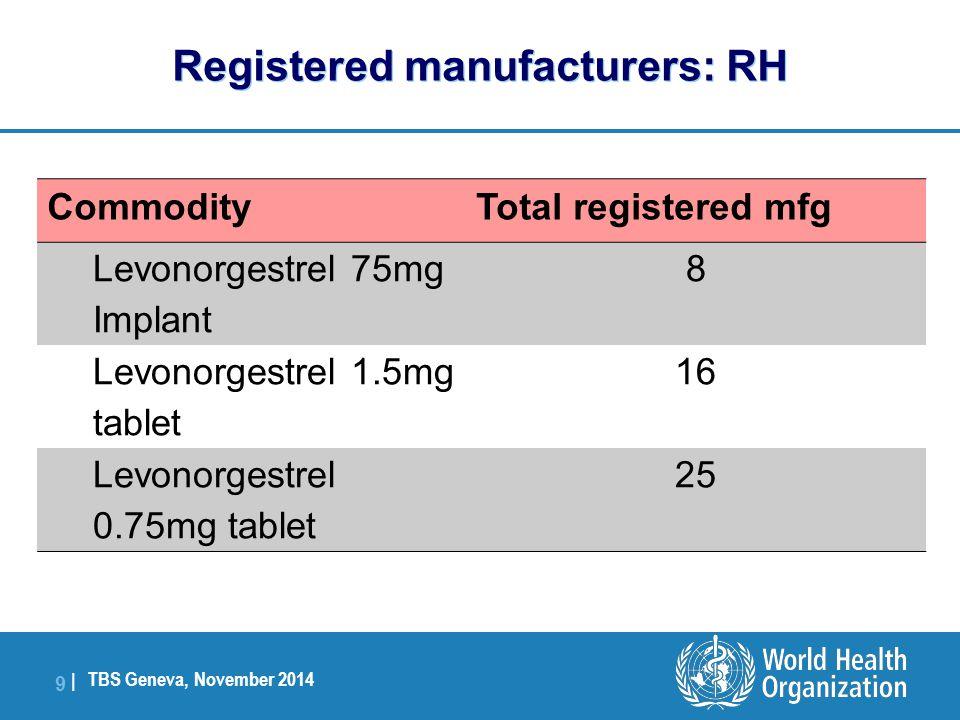 TBS Geneva, November 2014 10   CommodityTotal registered mfg Oxytocin inj.