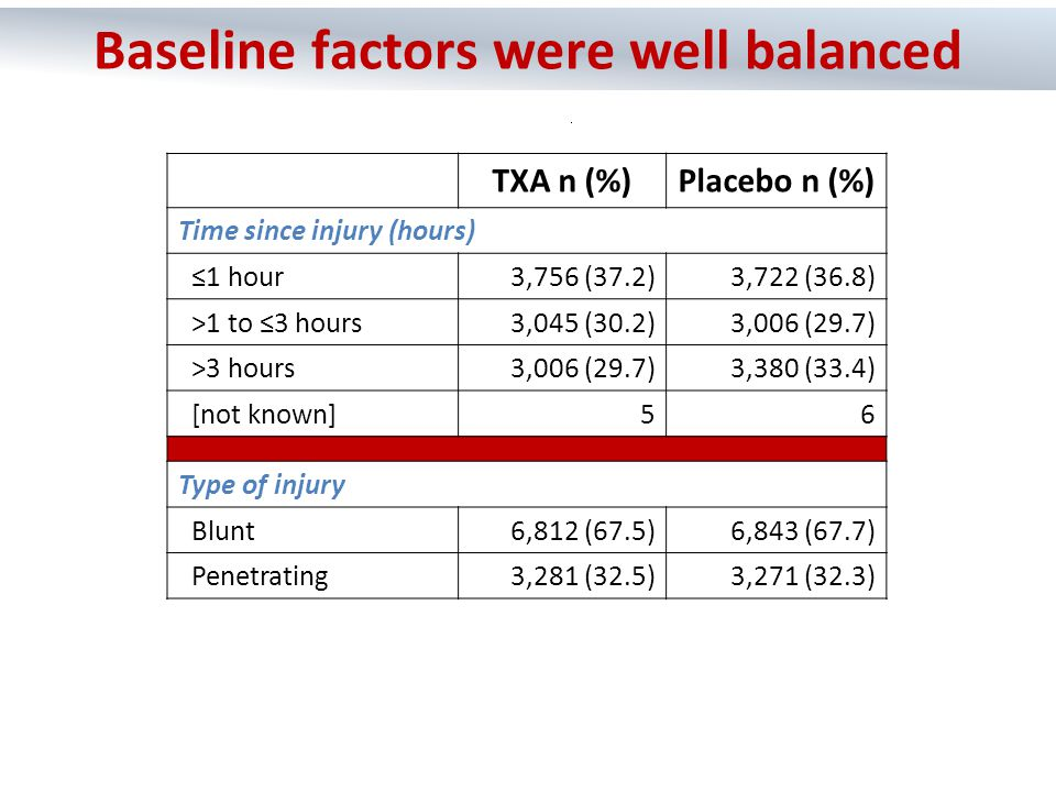 TXA n (%)Placebo n (%) Systolic Blood Pressure (mmHg) >896,901 (68.4)6,791 (67.1) 76–891,615 (16.0)1,697 (16.8) ≤751,566 (15.5)1,608 (15.9) [not known]1118 Glasgow Coma Score Severe (3–8)1,799 (17.8)1,839 (18.2) Moderate (9–12)1,353 (13.4)1,351 (13.4) Mild (13–15)6,934 (68.7)6,908 (68.3) [not known]716 Baseline factors were well balanced