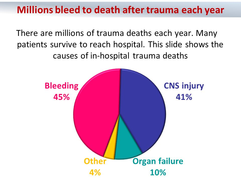 In bleeding trauma patients:  Coagulation occurs rapidly at the site of damaged blood vessels.