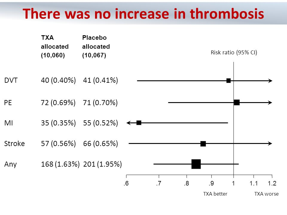 TXA [n=10060] Placebo [n=10067] RR (95% CI)p-value No symptoms1,483 (17.3%)1,334 (15.8%)1.11 (1.04 – 1.19)0.0023 Minor symptoms3,054 (30.4%)3,061 (30.4%)1.00 (0.96 – 1.04)0.94 Some restriction2,016 (20.0%)2,069 (20.6%)0.97 (0.92 – 1.03)0.36 Dependent1,294 (12.9%)1,273 (12.6%)1.02 (0.95 – 1.09)0.63 Fully dependent696 (6.9%)676 (6.7%)1.03 (0.93 – 1.14)0.57 Dead1,463 (14.5%)1,613 (16.0%)0.91 (0.85 – 0.97)0.0035 Tranexamic acid reduces symptoms