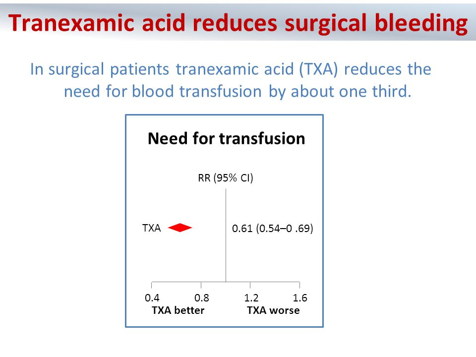 Tranexamic acid reduces clot breakdown Tranexamic acid reduces bleeding in surgery Many trauma patients die from bleeding To see if tranexamic acid saves lives in bleeding trauma patients we conducted a very large Randomised Controlled Trial called CRASH-2 The CRASH-2 Trial