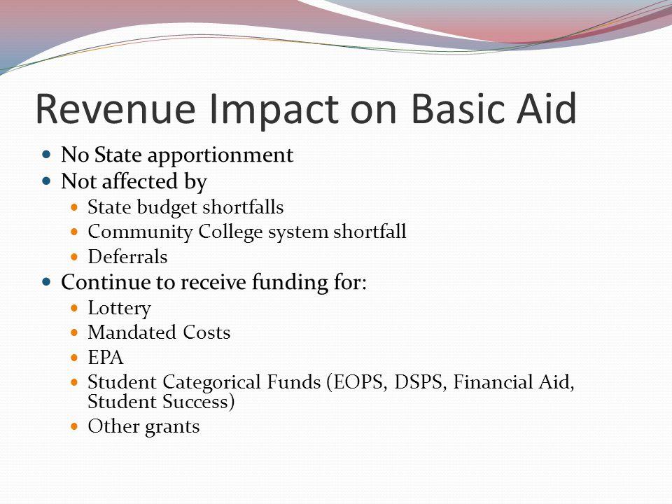 SB 361 Funding vs.