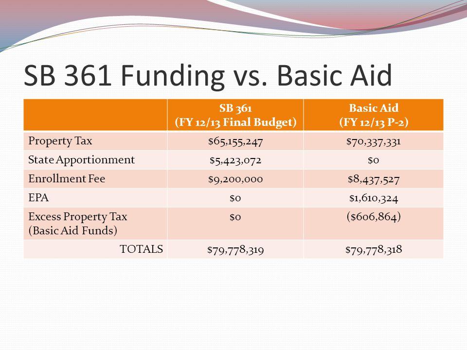 Multi-Year Basic Aid Analysis