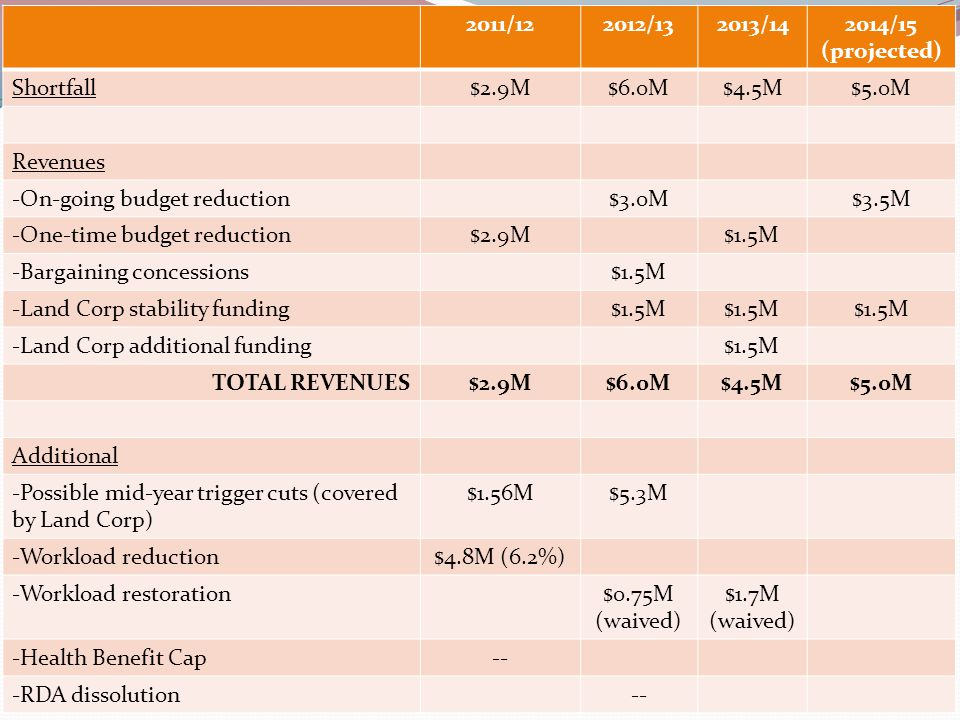 FY 12/13 Budget Recap Adopted budget is balanced Prop.
