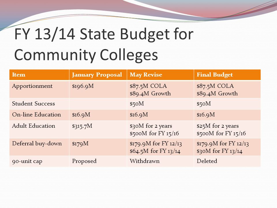 FY 13/14 State Budget for Community Colleges (continued) ItemJanuary ProposalMay ReviseFinal Budget CensusProposedWithdrawnDeleted FAFSAProposedRevised DSPS$15M EOPS$15M CalWORKS$8M Deferred Maintenance $30M (one-time)
