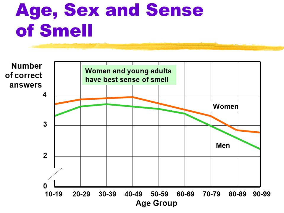 Age, Sex and Sense of Smell Women Men 10-19 20-29 30-39 40-49 50-59 60-69 70-79 80-89 90-99 Age Group 4 3 2 0 Number of correct answers Women and young adults have best sense of smell