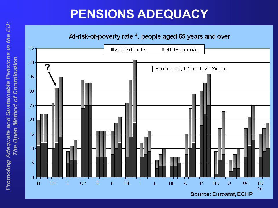 4 Promoting Adequate and Sustainable Pensions in the EU: The Open Method of Coordination PENSIONS ADEQUACY .