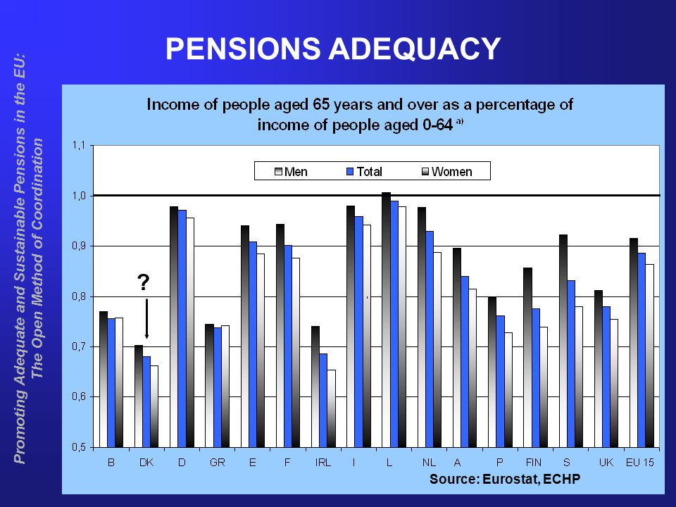 6 Promoting Adequate and Sustainable Pensions in the EU: The Open Method of Coordination FUTURE ADEQUACY Current adequacy varies among Member States Minimum pension guarantees to protect against poverty in old age Replacement ratios from 1st pillar schemes expected to fall in many Member States … … but income of older people's households also depends on –higher pensions for women due to higher female employment rates –supplementary pensions –career lengths (working longer leads to higher pensions) –wealth