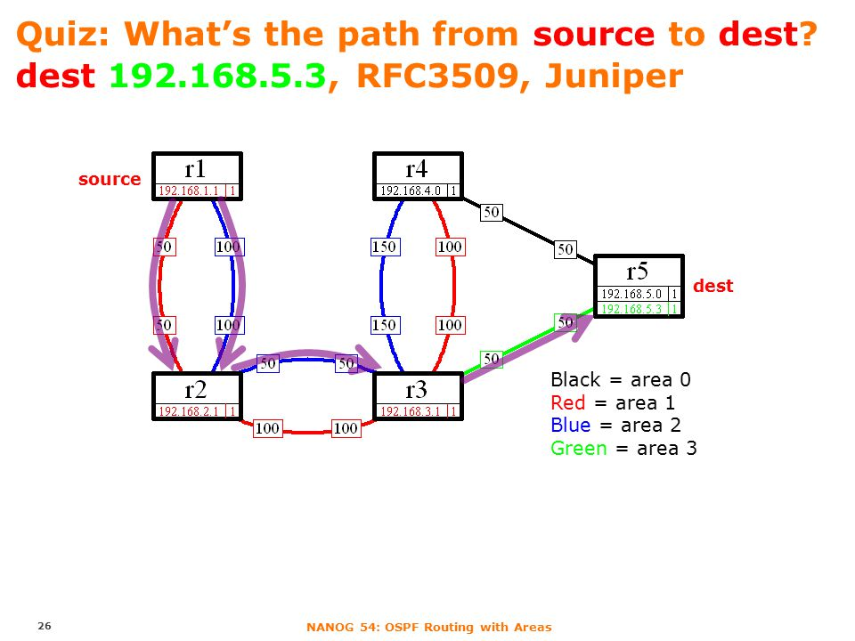 NANOG 54: OSPF Routing with Areas source dest Black = area 0 Red = area 1 Blue = area 2 Green = area 3 Quiz: What's the path from source to dest.
