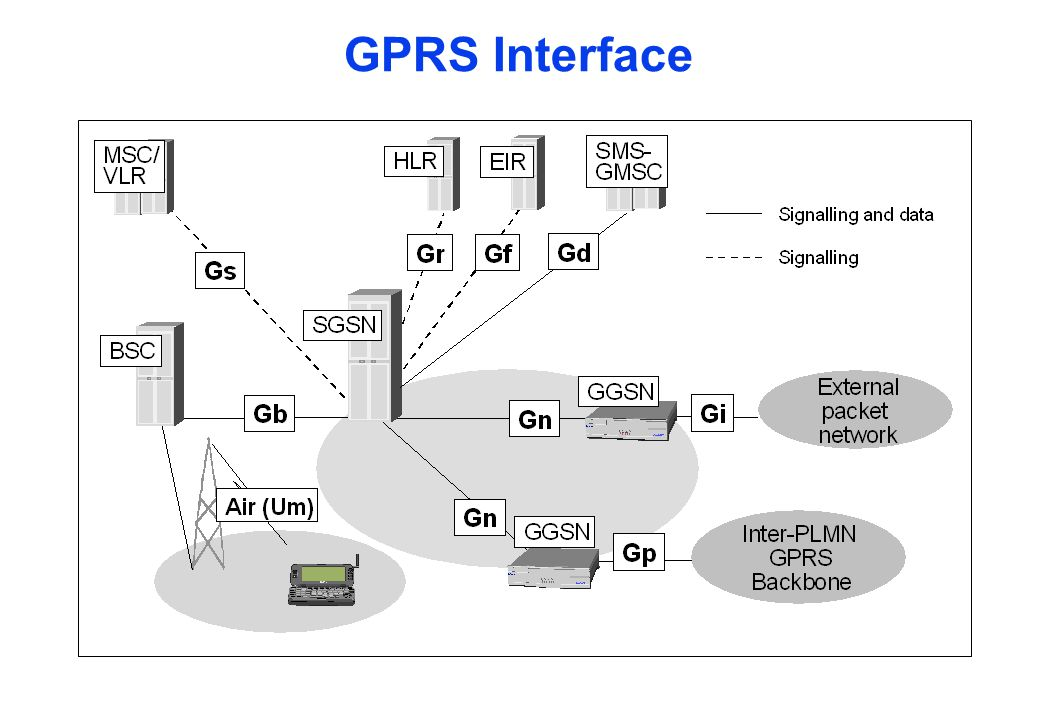 Authentication, Authorization GTP tunneling to GGSN Ciphering & compression Mobility Management Session Management Interaction with HLR, MSC/VLR Charging & statistics NMS interfaces SGSN Role