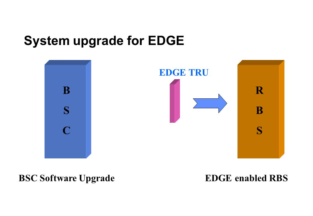 What EDGE would mean to subscribers Streaming Applications Very high speed downloads Corporate Intranet connections Quicker MMS Video Phone Vertical corporate applications – Video Conference, Remote presentations