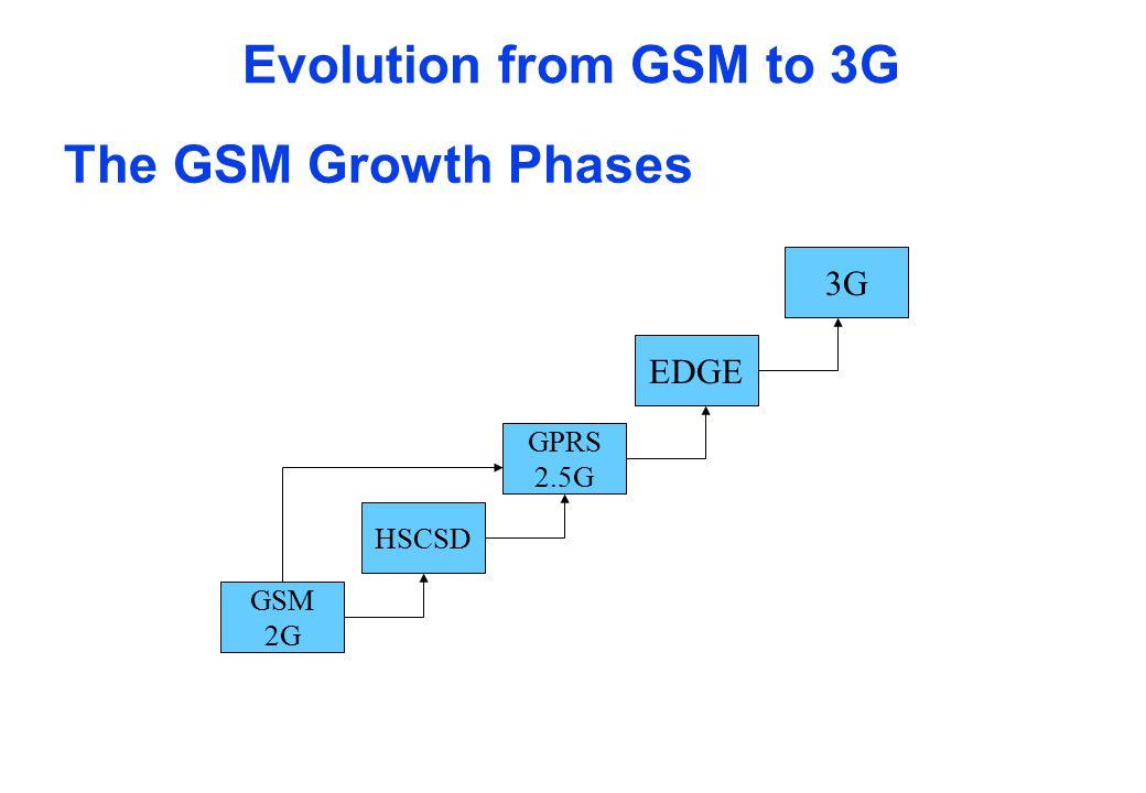 GSM Evolution GPRS 200 KHz carrier 115 Kbps peak data rates EDGE 200 KHz carrier Data rates up to 384 Kbps 8-PSK modulation Higher symbol rate UMTS 5 MHz carrier 2 Mbps peak data rates New IMT-2000 2 GHz spectrum GSM 200 KHz carrier 8 full-rate time slots 16 half-rate time slots GSMGPRS EDGE UMTS 3G 2.5G 2G HSCSD Circuit-switched data 64 Kbps peak data rates