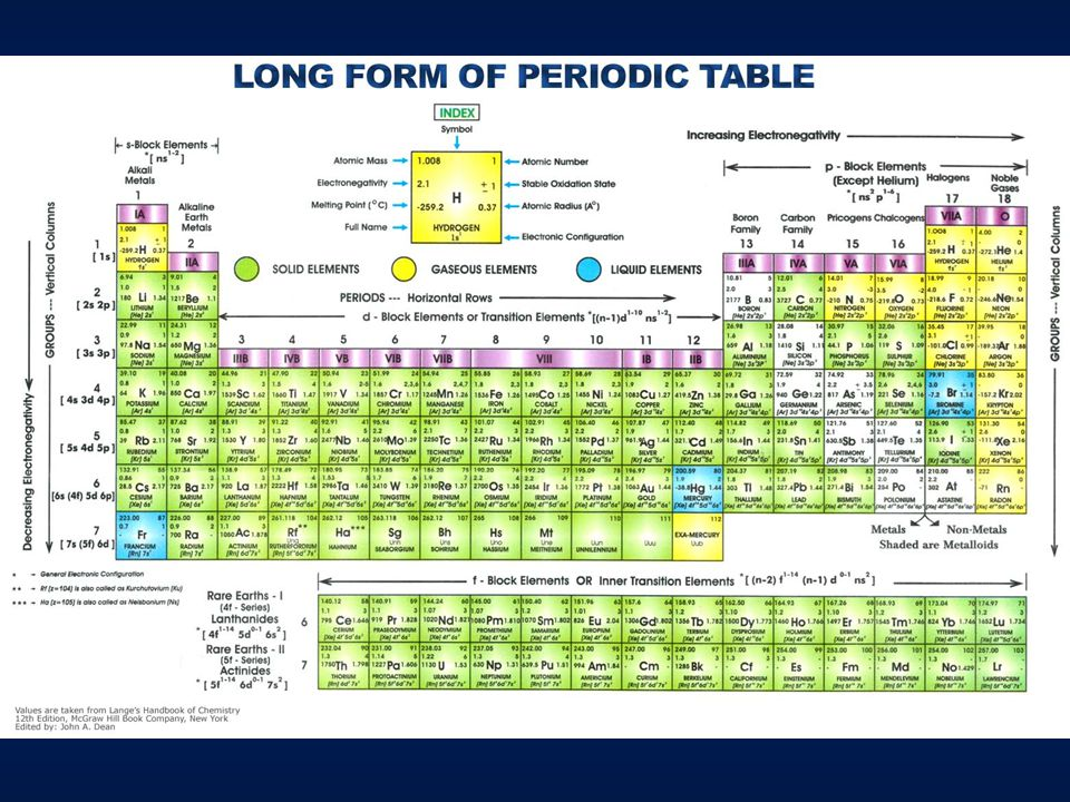Electronegativity Oxidation state (oxidation number) Valence Ionic charge - real electric charge cations: Na + Ca 2+ Al 3+ anions: Cl - SO 4 2-