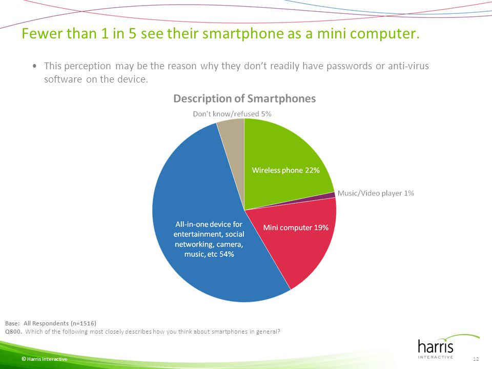 Only about half view cybersecurity the same way on a mobile device as a computer.