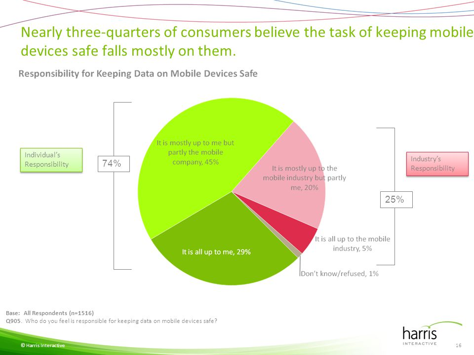 Consumers run updates on their mobile devices nearly as frequently as on their computers.