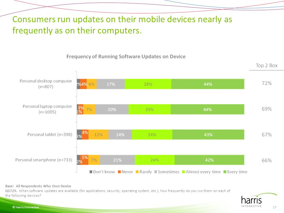 Cell and smart phone consumers are more likely to use a password on their computers than on their mobile devices.