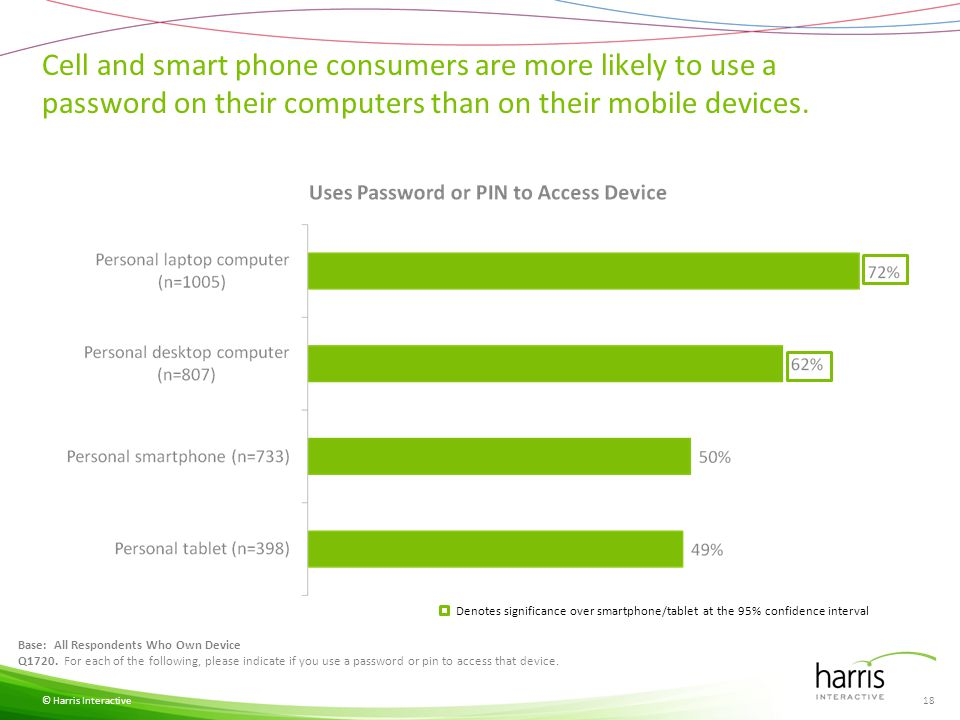 n=115 n=234 n=619 n=554 Although a strong majority still do online banking via computers, around one-third do it on mobile devices.