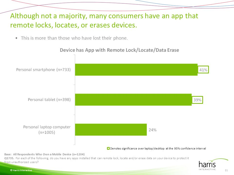 Consumers are much more likely to protect their computers with anti-virus programs than mobile devices.