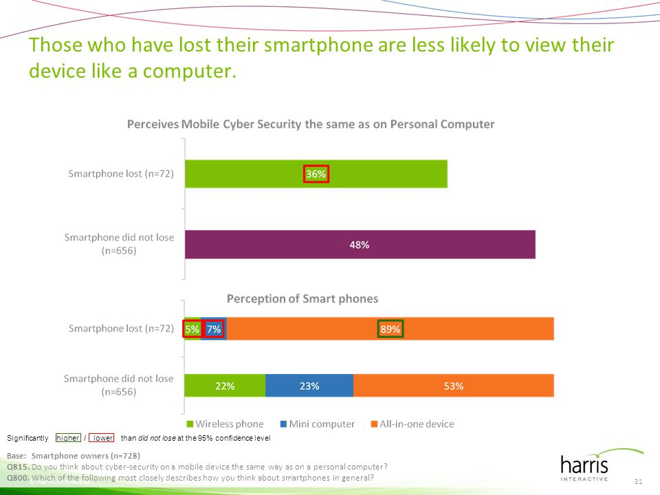 Those who have lost their smartphones assign more responsibility of data protection to the industry than to themselves.